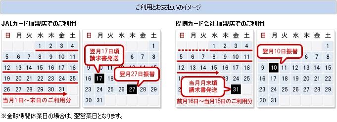JALカードの締め日・支払日・引き落とし日・自動口座振替日